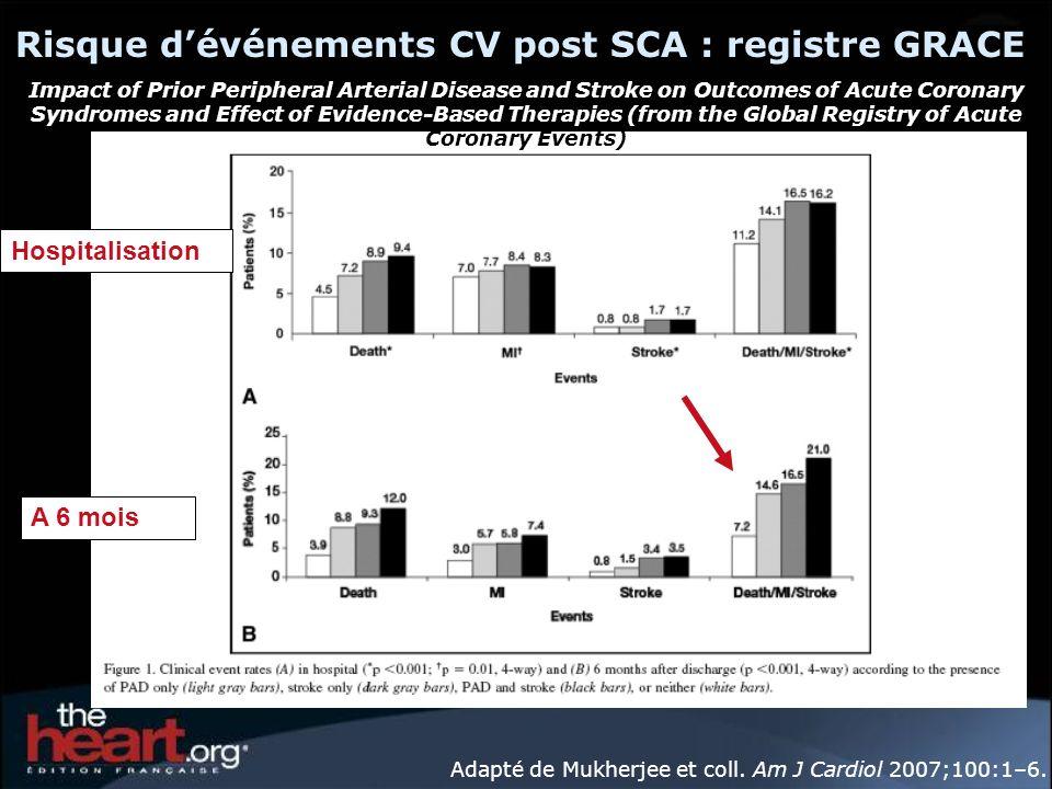 Adapté de Mukherjee et coll. Am J Cardiol 2007;100:1–6. Risque dévénements CV post SCA : registre GRACE Hospitalisation A 6 mois Impact of Prior Perip