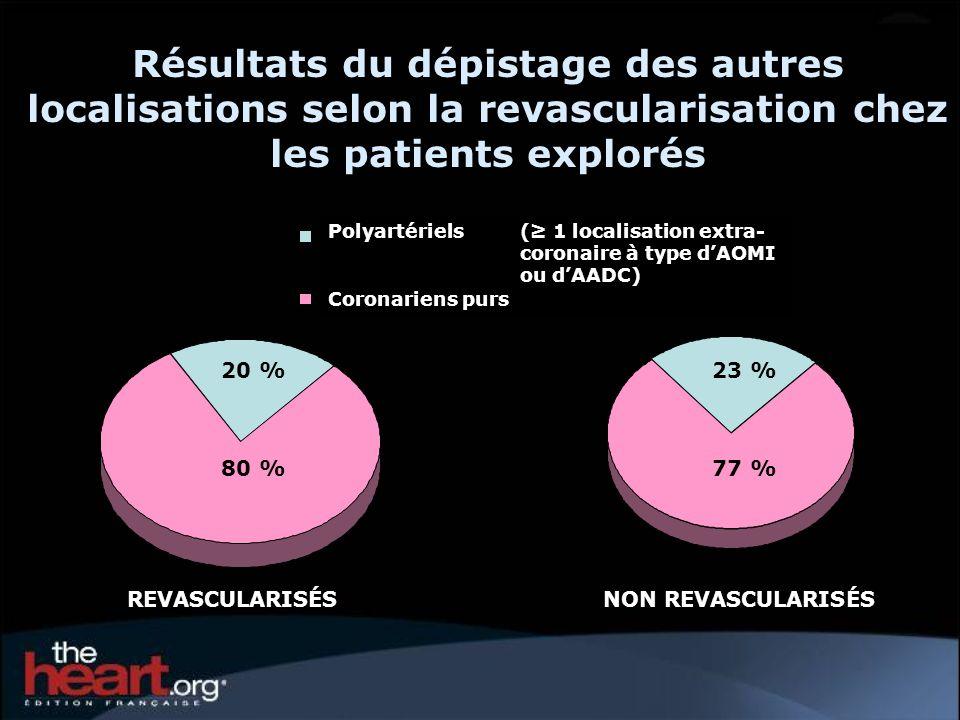 Résultats du dépistage des autres localisations selon la revascularisation chez les patients explorés REVASCULARISÉSNON REVASCULARISÉS Slice 1 Slice 3