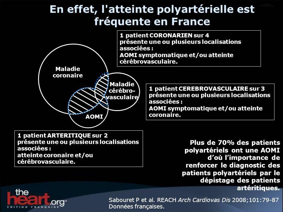 Après un SCA chez un patient polyartériel, la prévention secondaire est insuffisante Registre GRACE : Moins d un patient sur 2 reçoit la prévention secondaire recommandée*, même sils sont polyartériels % des patients ayant reçus les 4 traitements recommandés *Antiagrégants plaquettaires + inhibiteurs de lenzyme de conversion + hypolipémiants + bêtabloquants Mukherjee D et coll.
