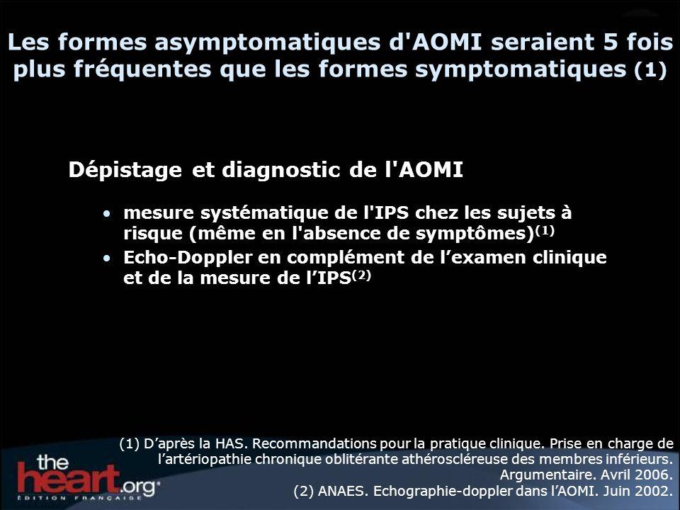 Dépistage et diagnostic de l AOMI Mesure systématique de lIPS chez les sujets à risque (même en labsence de symptômes) (1) Echo-Doppler : en complément de lexamen clinique et de la mesure de lIPS (2) - Valeur moyenne de lIPS chez le sujet normal : 1,10 ± 0,10 - IPS > 1,30 : médiacalcose jambière (état artériel rendant les artères difficilement compressibles ou incompressibles avec un brassard tensionnel classique notamment en cas de diabète, insuffisance rénale chronique terminale, grand âge).