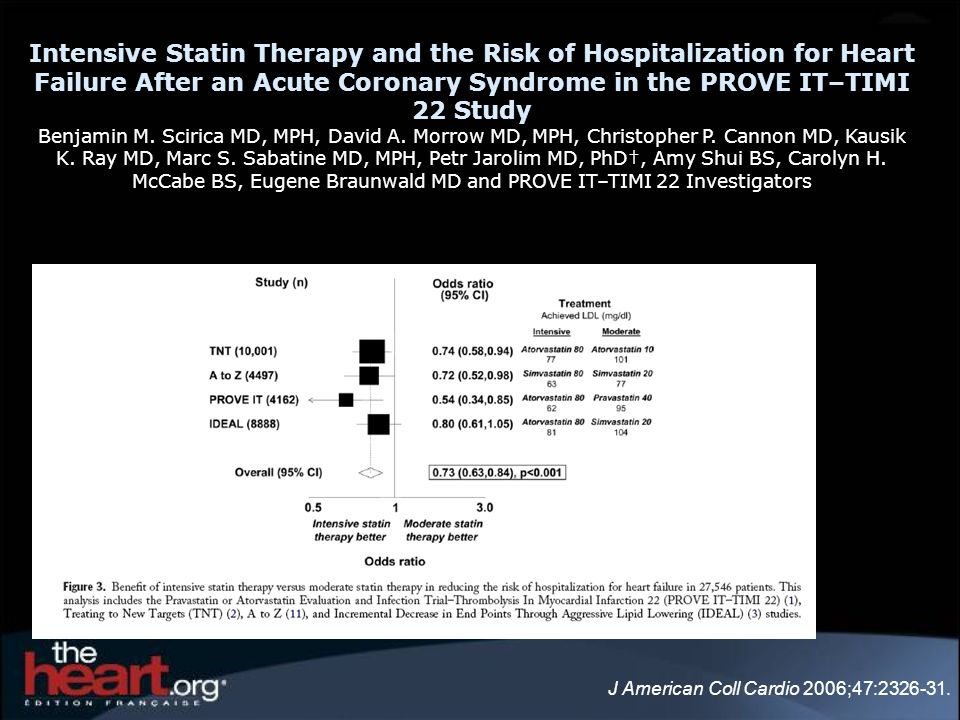 J American Coll Cardio 2006;47:2326-31. Intensive Statin Therapy and the Risk of Hospitalization for Heart Failure After an Acute Coronary Syndrome in