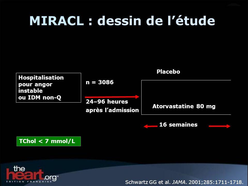 MIRACL : dessin de létude Hospitalisation pour angor instable ou IDM non-Q n = 3086 24–96 heures après ladmission Placebo Atorvastatine 80 mg 16 semai