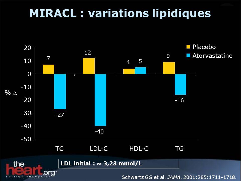 7 12 4 9 -27 -40 5 -16 -50 -40 -30 -20 -10 0 10 20 TC LDL-CHDL-CTG Placebo Atorvastatine % Schwartz GG et al. JAMA. 2001;285:1711-1718. MIRACL : varia