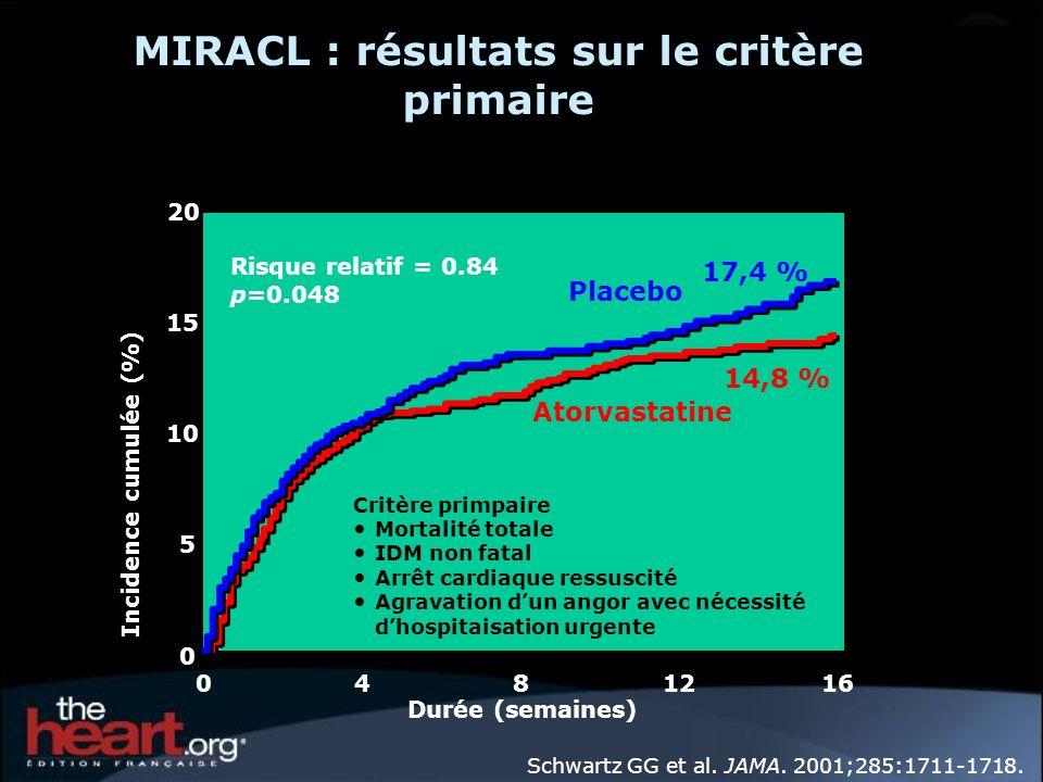MIRACL : résultats sur le critère primaire Risque relatif = 0.84 p=0.048 Atorvastatine Placebo 0 5 10 15 0481216 Durée (semaines) Incidence cumulée (%