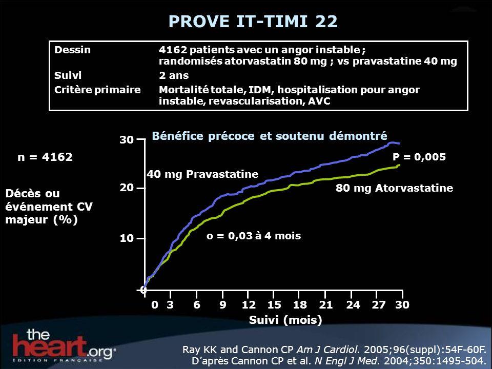 Bénéfice précoce et soutenu démontré Ray KK and Cannon CP Am J Cardiol. 2005;96(suppl):54F-60F. Daprès Cannon CP et al. N Engl J Med. 2004;350:1495-50