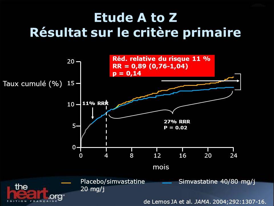 de Lemos JA et al. JAMA. 2004;292:1307-16. Placebo/simvastatine 20 mg/j Simvastatine 40/80 mg/j 20 15 0 5 10 Taux cumulé (%) 40812162024 Réd. relative