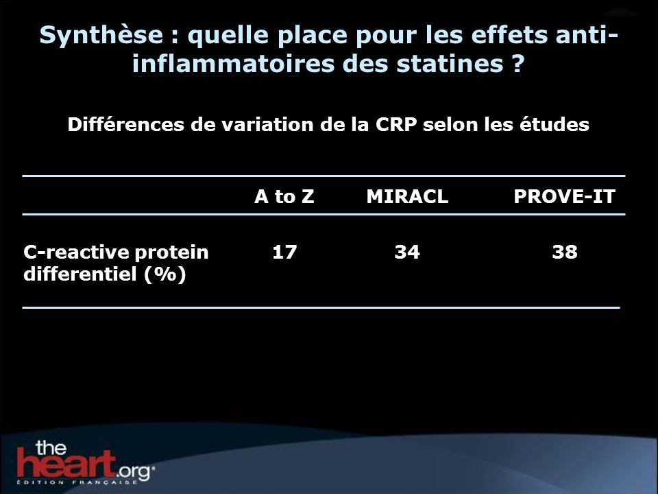 Synthèse : quelle place pour les effets anti- inflammatoires des statines ? A to ZMIRACLPROVE-IT C-reactive protein differentiel (%) 173438 Différence