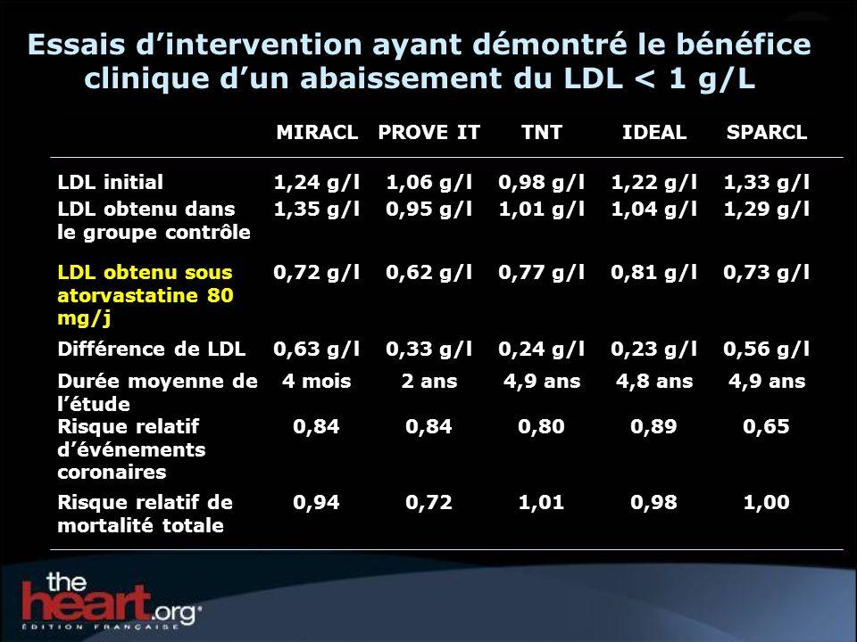 MIRACLPROVE ITTNTIDEALSPARCL LDL initial1,24 g/l1,06 g/l0,98 g/l1,22 g/l1,33 g/l LDL obtenu dans le groupe contrôle 1,35 g/l0,95 g/l1,01 g/l1,04 g/l1,