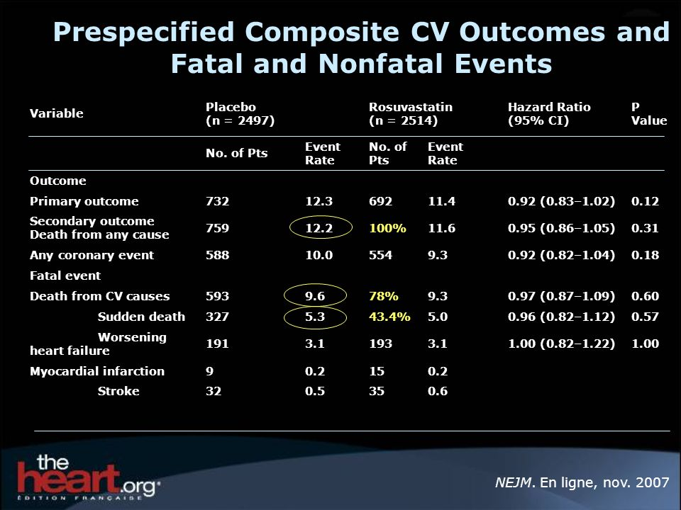 Prespecified Composite CV Outcomes and Fatal and Nonfatal Events Variable Placebo (n = 2497) Rosuvastatin (n = 2514) Hazard Ratio (95% CI) P Value No.