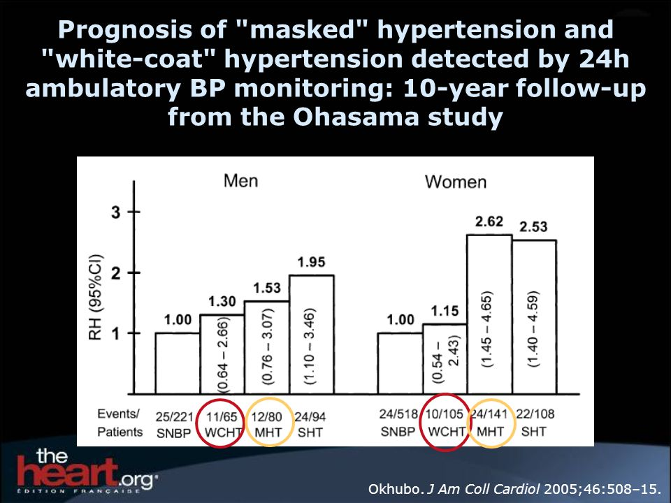 Prognosis of masked hypertension and white-coat hypertension detected by 24h ambulatory BP monitoring: 10-year follow-up from the Ohasama study Okhubo.