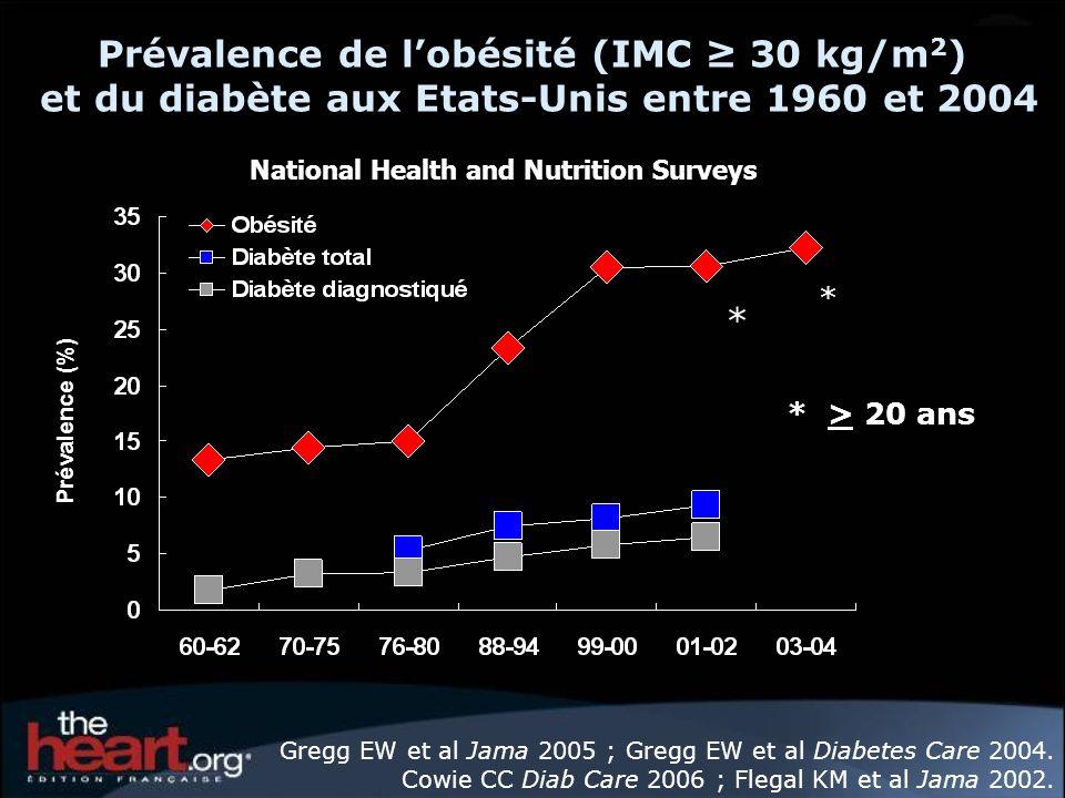 * > 20 ans * * Prévalence de lobésité (IMC 30 kg/m 2 ) et du diabète aux Etats-Unis entre 1960 et 2004 National Health and Nutrition Surveys Prévalence (%) Gregg EW et al Jama 2005 ; Gregg EW et al Diabetes Care 2004.