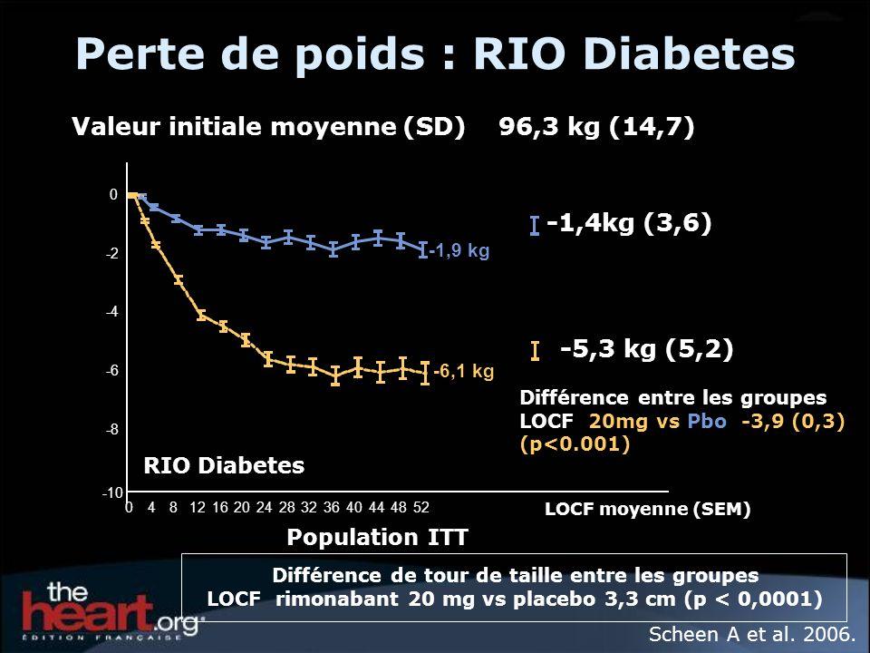 Perte de poids : RIO Diabetes -10 -8 -6 -4 -2 0 0481216202428323640444852 LOCF moyenne (SEM) RIO Diabetes Scheen A et al. 2006. Population ITT -1,4kg