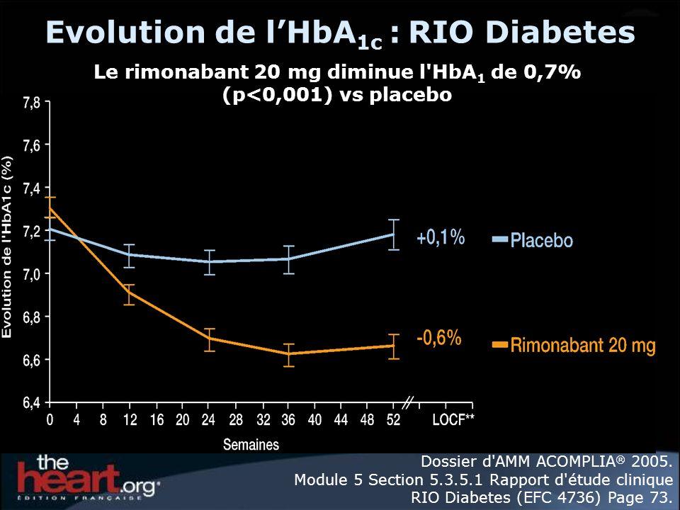 Evolution de lHbA 1c : RIO Diabetes Dossier d'AMM ACOMPLIA ® 2005. Module 5 Section 5.3.5.1 Rapport d'étude clinique RIO Diabetes (EFC 4736) Page 73.