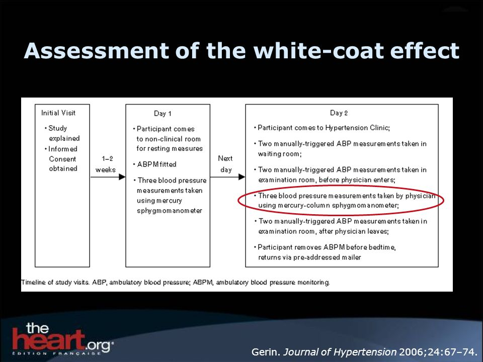 Assessment of the white-coat effect Gerin. Journal of Hypertension 2006;24:67–74.
