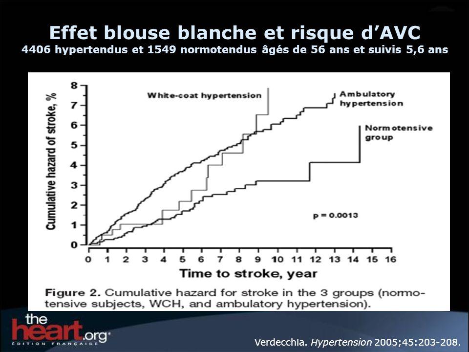 Effet blouse blanche et risque dAVC 4406 hypertendus et 1549 normotendus âgés de 56 ans et suivis 5,6 ans Verdecchia. Hypertension 2005;45:203-208.