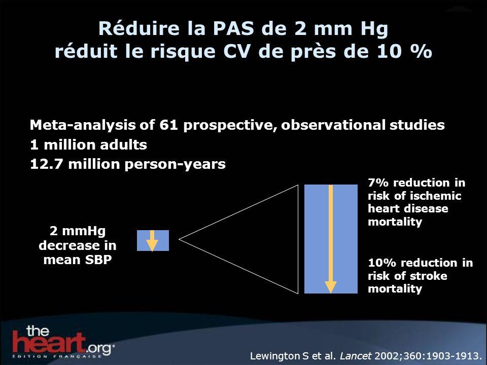 Réduire la PAS de 2 mm Hg réduit le risque CV de près de 10 % Lewington S et al. Lancet 2002;360:1903-1913. 2 mmHg decrease in mean SBP 10% reduction