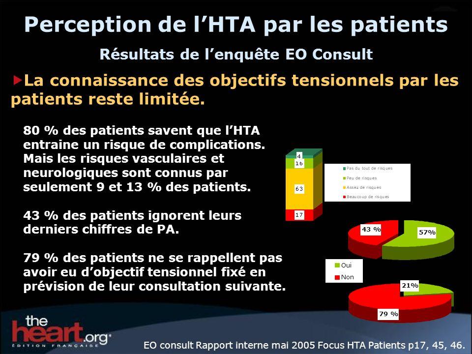 Perception de lHTA par les patients Résultats de lenquête EO Consult 80 % des patients savent que lHTA entraine un risque de complications. Mais les r