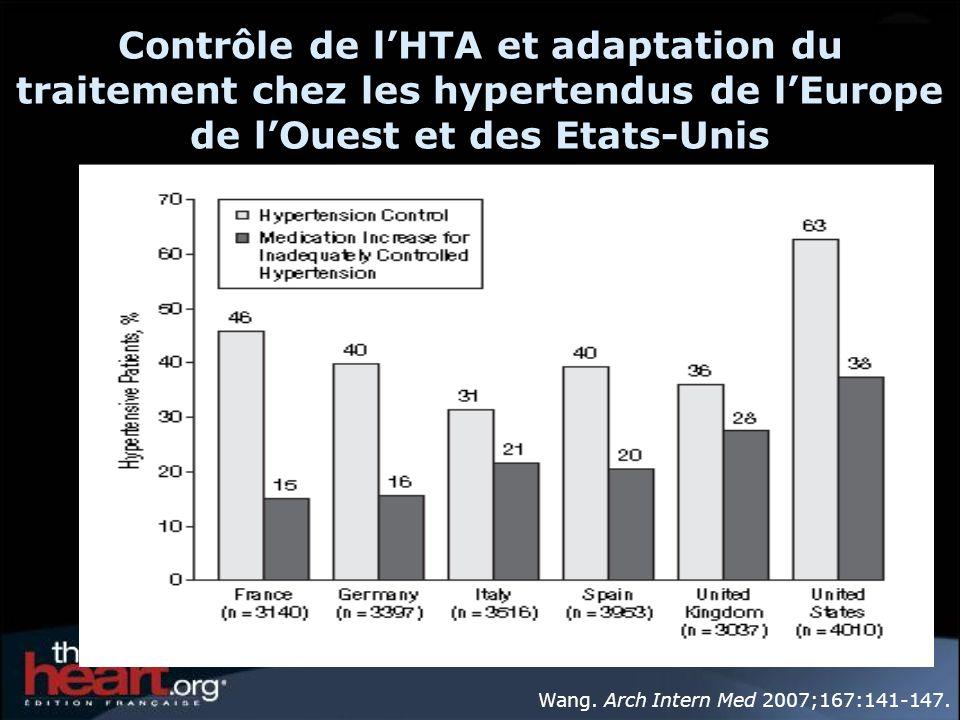 Contrôle de lHTA et adaptation du traitement chez les hypertendus de lEurope de lOuest et des Etats-Unis Wang. Arch Intern Med 2007;167:141-147.