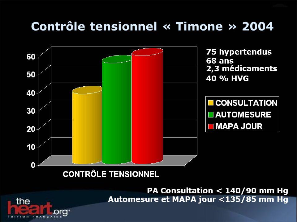 Contrôle tensionnel « Timone » 2004 75 hypertendus 68 ans 2,3 médicaments 40 % HVG PA Consultation < 140/90 mm Hg Automesure et MAPA jour <135/85 mm H