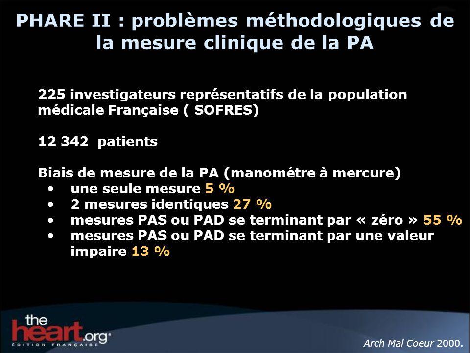 PHARE II : problèmes méthodologiques de la mesure clinique de la PA 225 investigateurs représentatifs de la population médicale Française ( SOFRES) 12