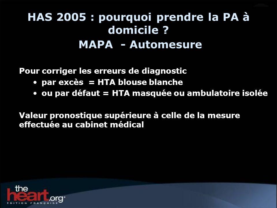 HAS 2005 : pourquoi prendre la PA à domicile ? MAPA - Automesure Pour corriger les erreurs de diagnostic par excès = HTA blouse blanche ou par défaut