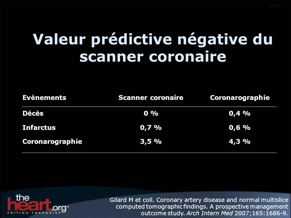Valeur prédictive négative du scanner coronaire EvénementsScanner coronaireCoronarographie Décès0 %0,4 % Infarctus0,7 %0,6 % Coronarographie3,5 %4,3 %
