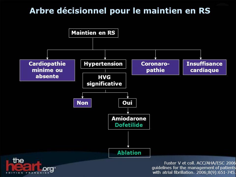 Arbre décisionnel pour le maintien en RS Maintien en RS Cardiopathie minime ou absente HypertensionCoronaro- pathie Insuffisance cardiaque HVG significative NonOui Amiodarone Dofetilide Ablation Fuster V et coll.