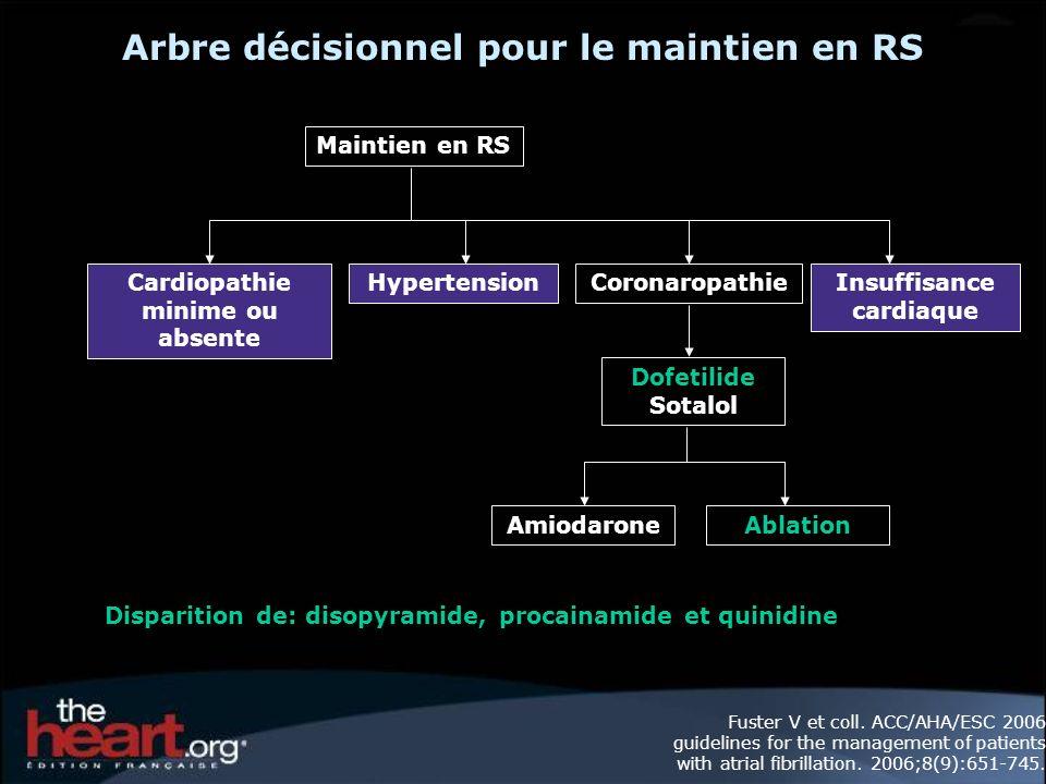 Arbre décisionnel pour le maintien en RS Maintien en RS Cardiopathie minime ou absente HypertensionCoronaropathieInsuffisance cardiaque AmiodaroneAblation Dofetilide Sotalol Disparition de: disopyramide, procainamide et quinidine Fuster V et coll.