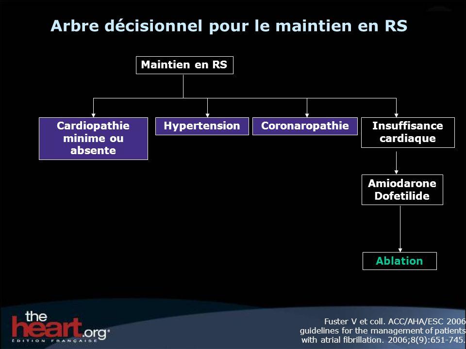 Arbre décisionnel pour le maintien en RS Maintien en RS Cardiopathie minime ou absente HypertensionCoronaropathieInsuffisance cardiaque Amiodarone Dofetilide Ablation Fuster V et coll.