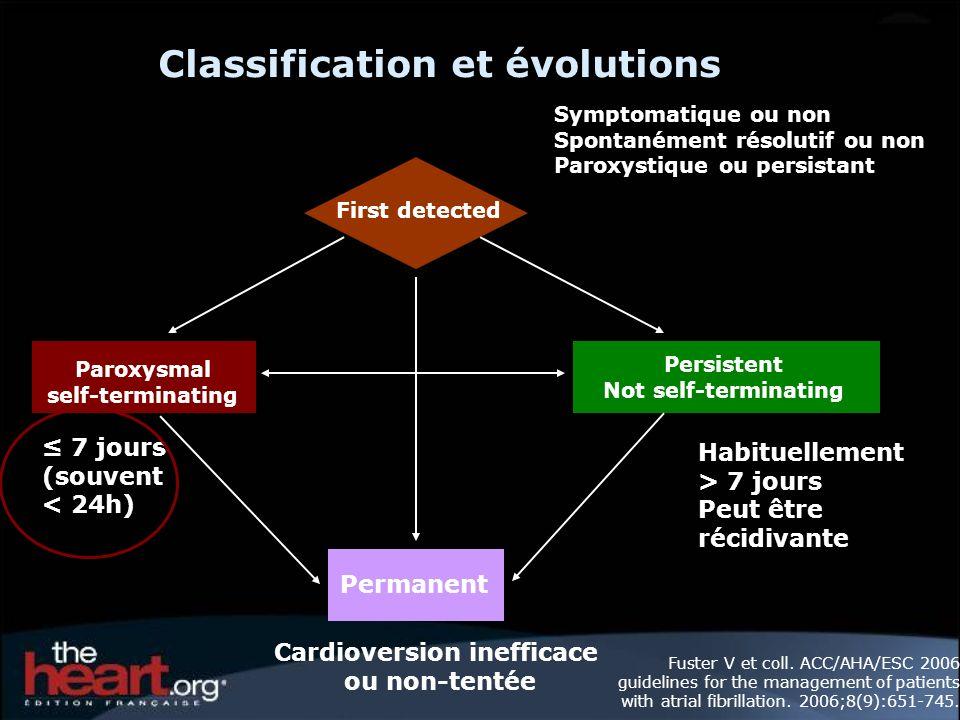 Classification et évolutions First detected Paroxysmal self-terminating Persistent Not self-terminating Permanent 7 jours (souvent < 24h) Habituelleme