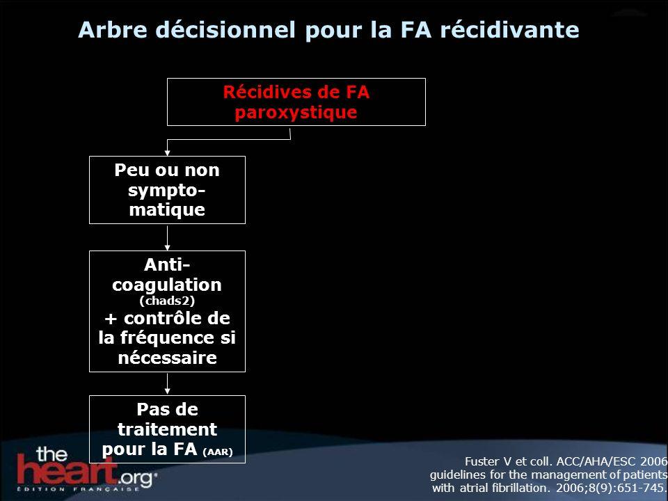 Arbre décisionnel pour la FA récidivante Récidives de FA paroxystique Pas de traitement pour la FA (AAR) Anti- coagulation (chads2) + contrôle de la fréquence si nécessaire Peu ou non sympto- matique Fuster V et coll.