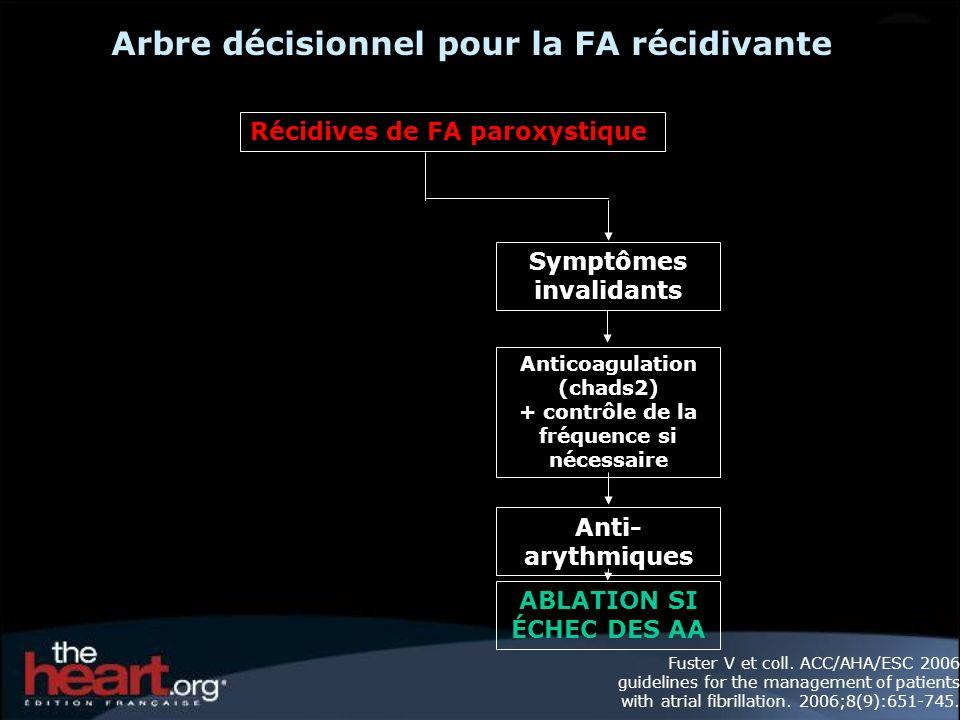 Arbre décisionnel pour la FA récidivante Récidives de FA paroxystique Anti- arythmiques Symptômes invalidants Anticoagulation (chads2) + contrôle de la fréquence si nécessaire ABLATION SI ÉCHEC DES AA Fuster V et coll.