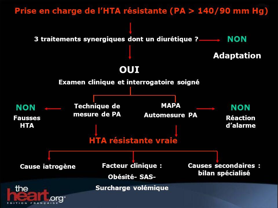 Prise en charge de lHTA résistante (PA > 140/90 mm Hg) 3 traitements synergiques dont un diurétique ? NON Adaptation OUI Examen clinique et interrogat
