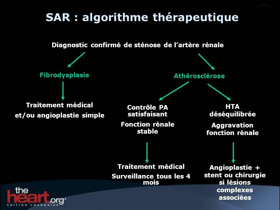 SAR : algorithme thérapeutique Traitement médical et/ou angioplastie simple Diagnostic confirmé de sténose de lartère rénale Fibrodysplasie Athérosclé