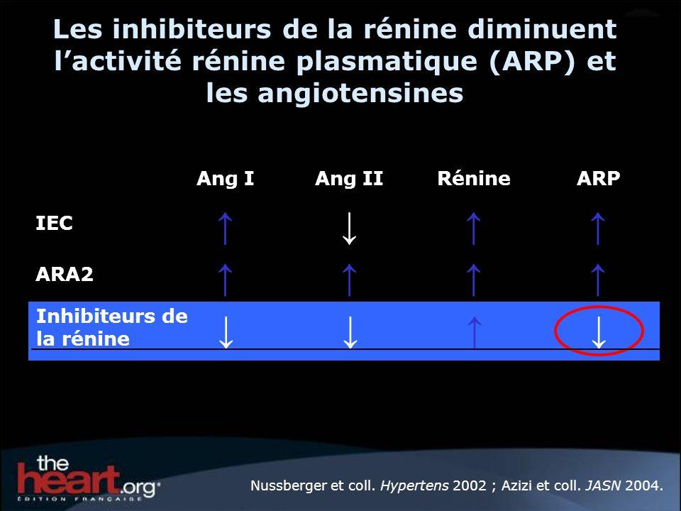 Les inhibiteurs de la rénine diminuent lactivité rénine plasmatique (ARP) et les angiotensines ARA2 IEC ARPRénineAng IIAng I Inhibiteurs de la rénine