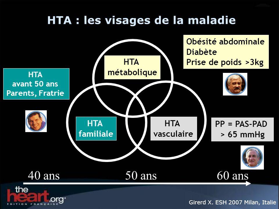 HTA : les visages de la maladie HTA vasculaire HTA familiale HTA métabolique 40 ans60 ans50 ans HTA avant 50 ans Parents, Fratrie Obésité abdominale D