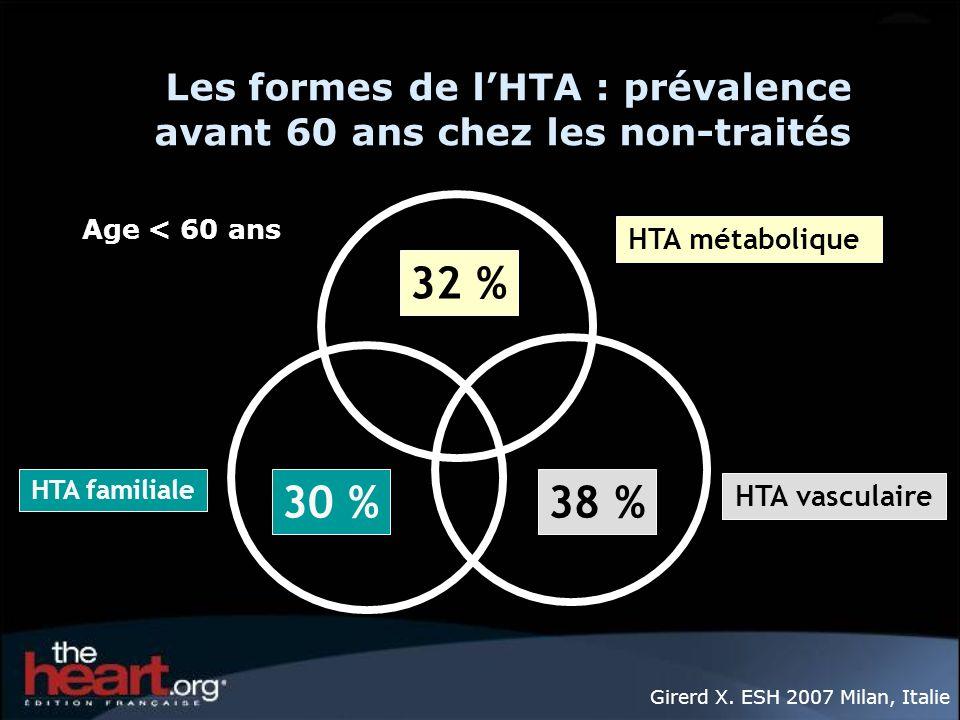 38 %30 % 32 % Les formes de lHTA : prévalence avant 60 ans chez les non-traités Age < 60 ans HTA familiale HTA métabolique HTA vasculaire Girerd X. ES