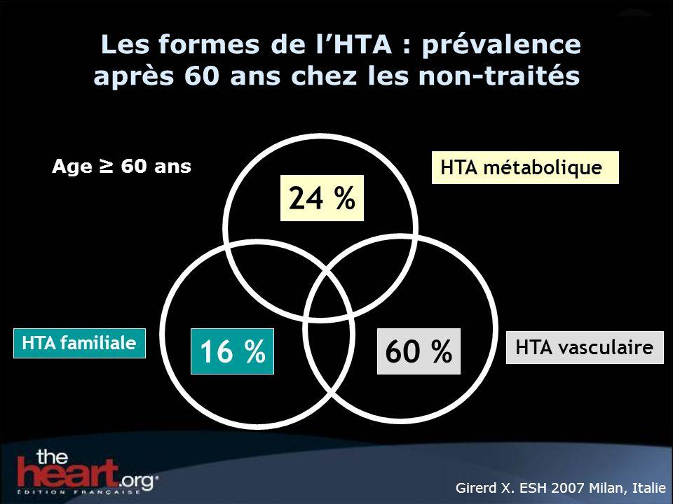 Les formes de lHTA : prévalence après 60 ans chez les non-traités 60 %16 % 24 % HTA familiale HTA métabolique HTA vasculaire Age 60 ans Girerd X. ESH