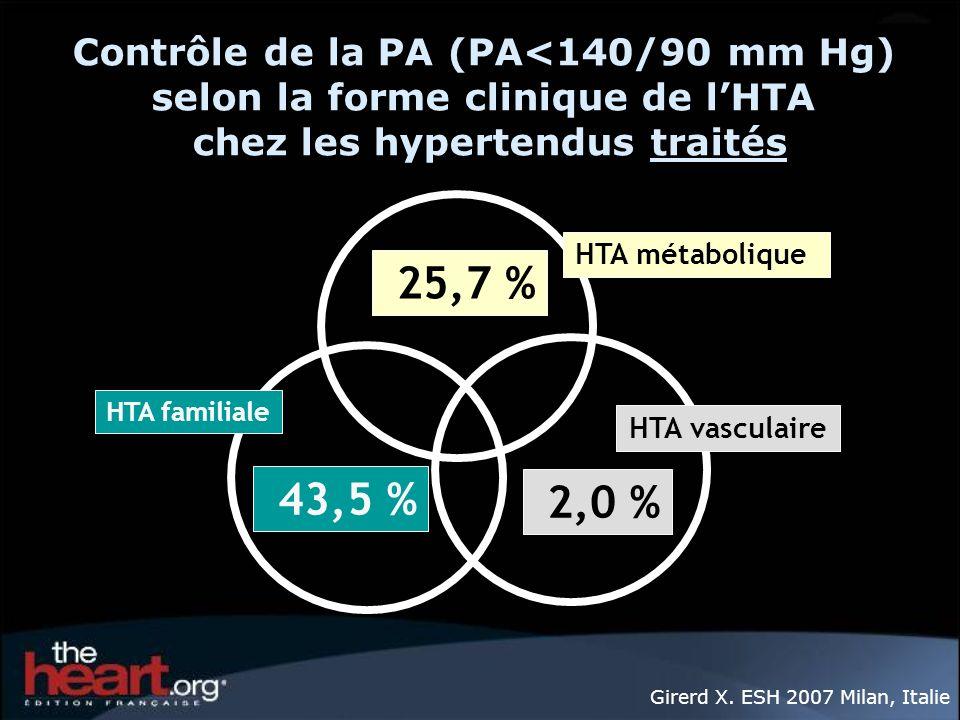 2,0 % 43,5 % 25,7 % Contrôle de la PA (PA<140/90 mm Hg) selon la forme clinique de lHTA chez les hypertendus traités HTA familiale HTA métabolique HTA