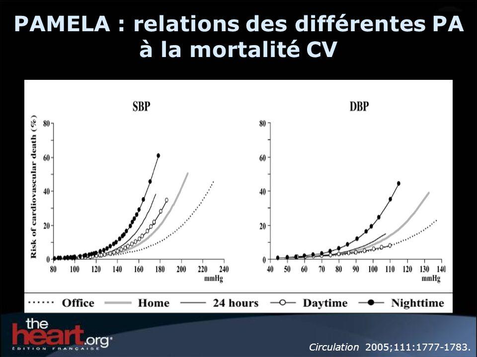 PAMELA : relations des différentes PA à la mortalité CV Circulation 2005;111:1777-1783.