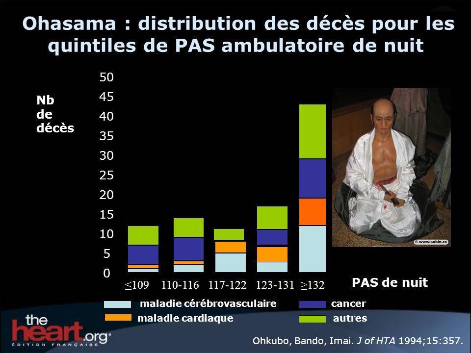 0 5 10 15 20 25 30 35 40 45 50 Nb de décès PAS de nuit 109 110-116 117-122 123-131 132 maladie cérébrovasculaire maladie cardiaque cancer autres Ohasa
