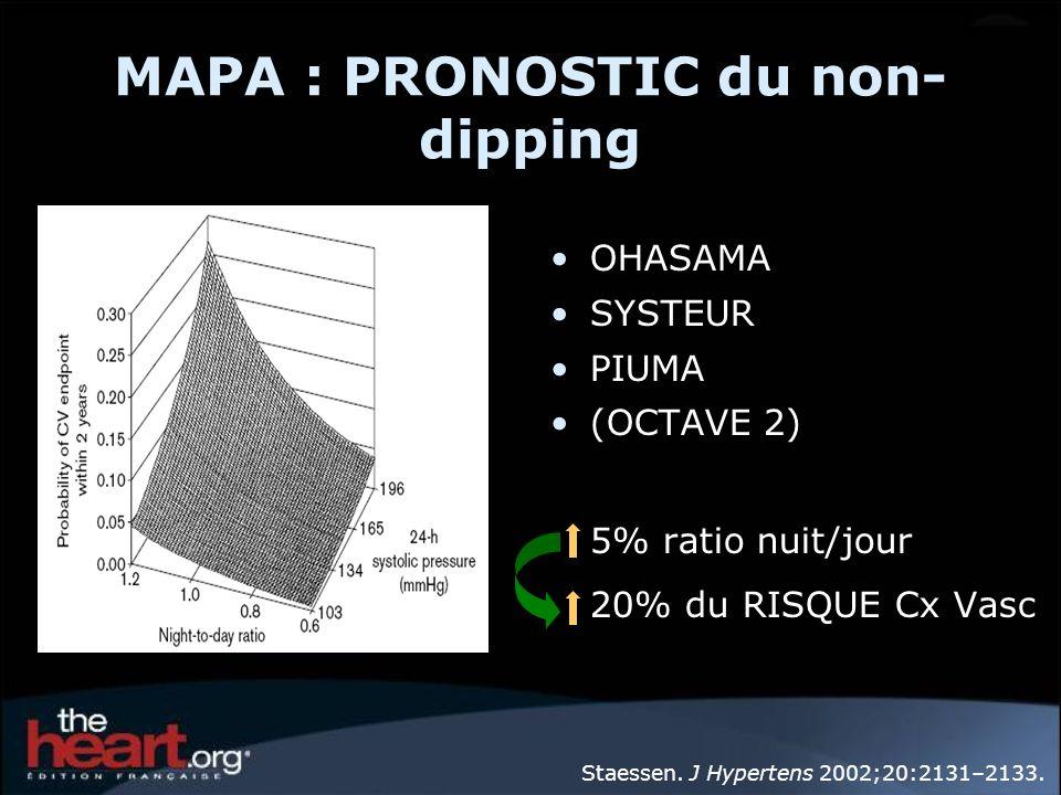 MAPA : PRONOSTIC du non- dipping OHASAMA SYSTEUR PIUMA (OCTAVE 2) 5% ratio nuit/jour 20% du RISQUE Cx Vasc Staessen. J Hypertens 2002;20:2131–2133.