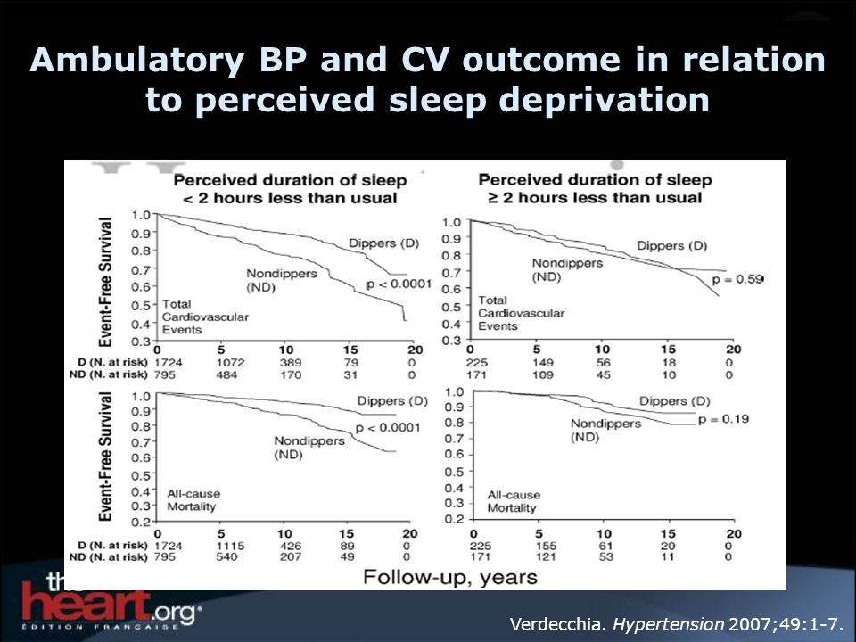 Ambulatory BP and CV outcome in relation to perceived sleep deprivation Verdecchia. Hypertension 2007;49:1-7.