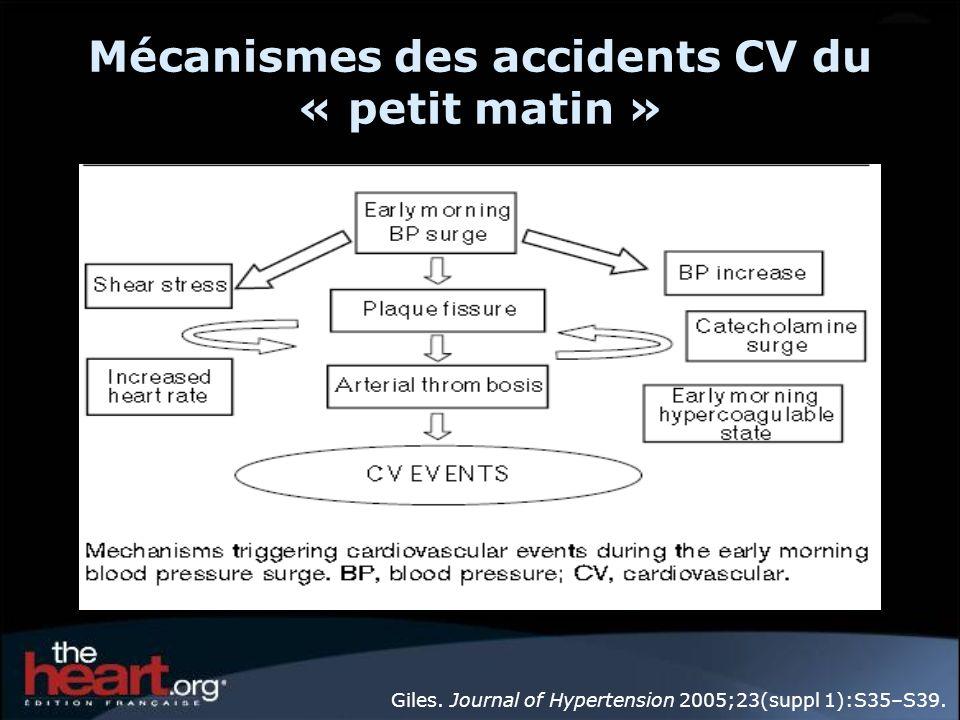 Mécanismes des accidents CV du « petit matin » Giles. Journal of Hypertension 2005;23(suppl 1):S35–S39.