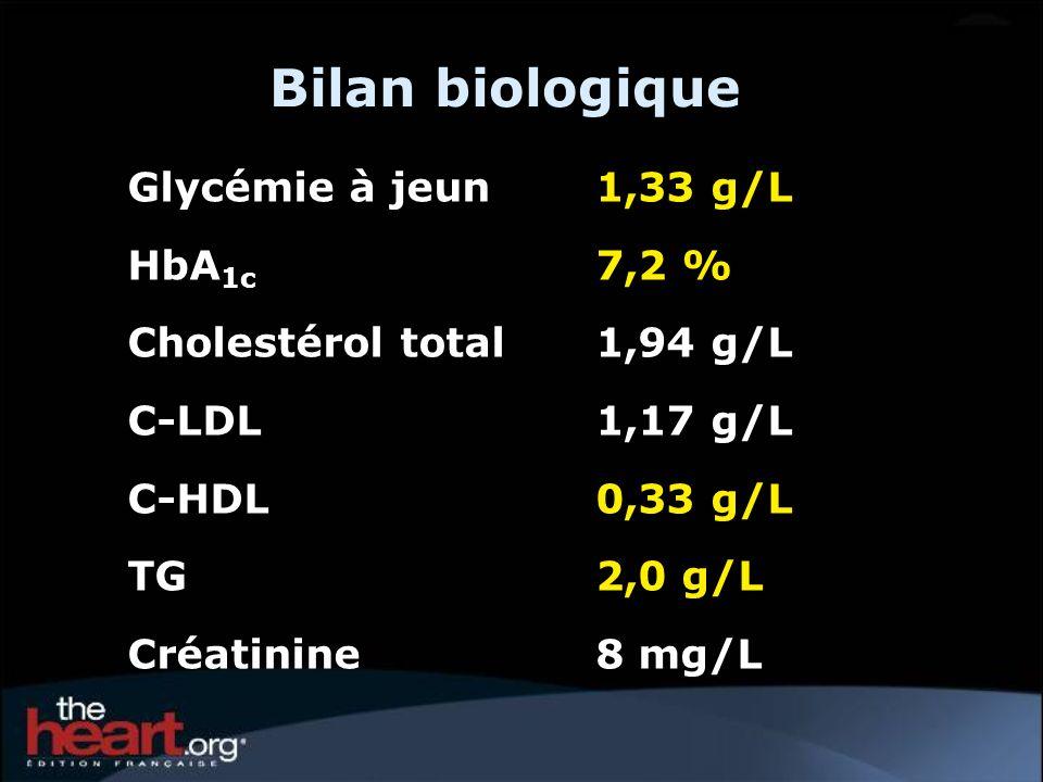 Bilan biologique Glycémie à jeun 1,33 g/L HbA 1c 7,2 % Cholestérol total 1,94 g/L C-LDL 1,17 g/L C-HDL 0,33 g/L TG 2,0 g/L Créatinine 8 mg/L