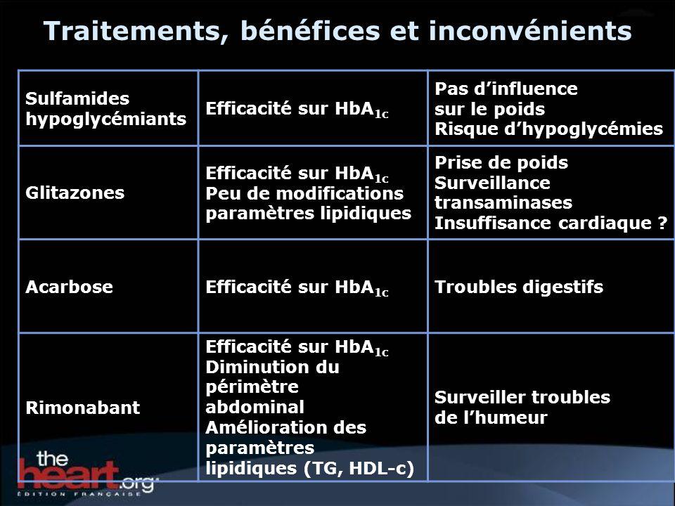 Traitements, bénéfices et inconvénients Sulfamides hypoglycémiants Efficacité sur HbA 1c Pas dinfluence sur le poids Risque dhypoglycémies Glitazones