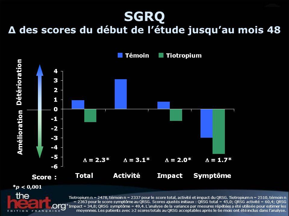 SGRQ des scores du début de létude jusquau mois 48 = 2.3* = 3.1* = 2.0* = 1.7* Amélioration Détérioration TémoinTiotropium Score : *p < 0,001 Tiotropi