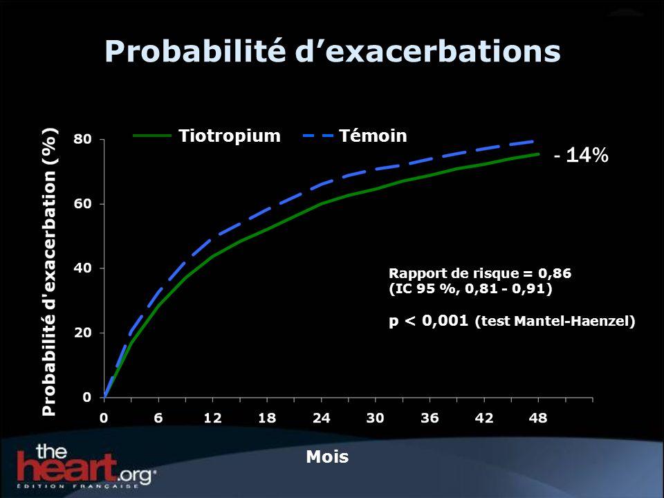 Probabilité dexacerbations Mois TiotropiumTémoin Rapport de risque = 0,86 (IC 95 %, 0,81 - 0,91) p < 0,001 (test Mantel-Haenzel) - 14%