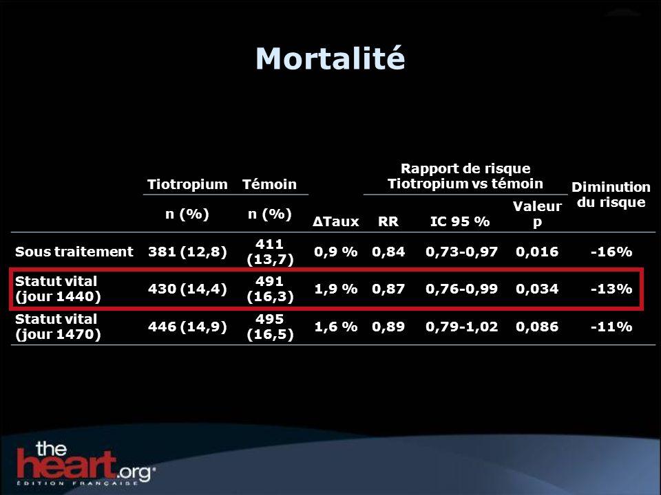 Mortalité TiotropiumTémoin Taux Rapport de risque Tiotropium vs témoin Diminution du risque n (%) RRIC 95 % Valeur p Sous traitement381 (12,8) 411 (13