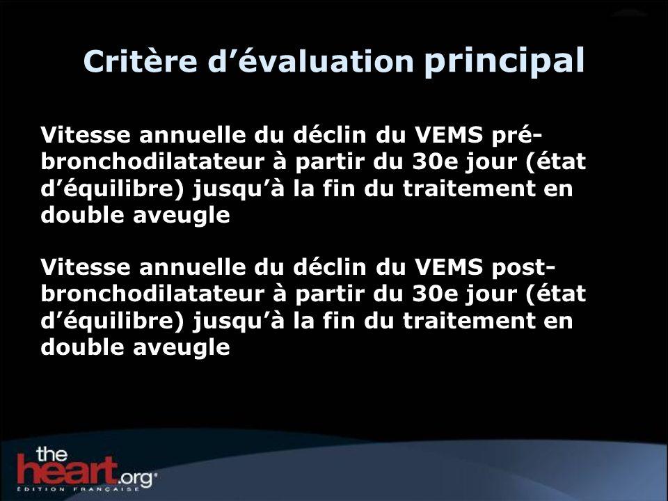 Points clés - Efficacité Critère dévaluation primaire Pas deffet sur le taux du déclin du VEMS pré-/post- bronchodilatateur Différence dans le groupe ne recevant pas de LABA* ni de CSI** et chez les patients GOLD II Critères dévaluation secondaires Amélioration du VEMS, de la CVF et de la CVL maintenue pendant toute la durée de létude Aucun effet sur le taux de déclin de la CVF et la CVL.